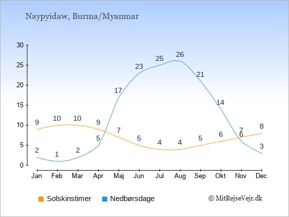 Vejret i Burma/Myanmar illustreret ved antal solskinstimer og nedbørsdage: Januar 9;2. Februar 10;1. Marts 10;2. April 9;5. Maj 7;17. Juni 5;23. Juli 4;25. August 4;26. September 5;21. Oktober 6;14. November 7;6. December 8;3.