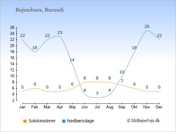 Vejret i Burundi, solskinstimer og nedbørsdage: Januar 5;22. Februar 6;18. Marts 5;22. April 5;23. Maj 6;14. Juni 8;4. Juli 8;3. August 8;4. September 7;10. Oktober 6;18. November 5;25. December 5;22.