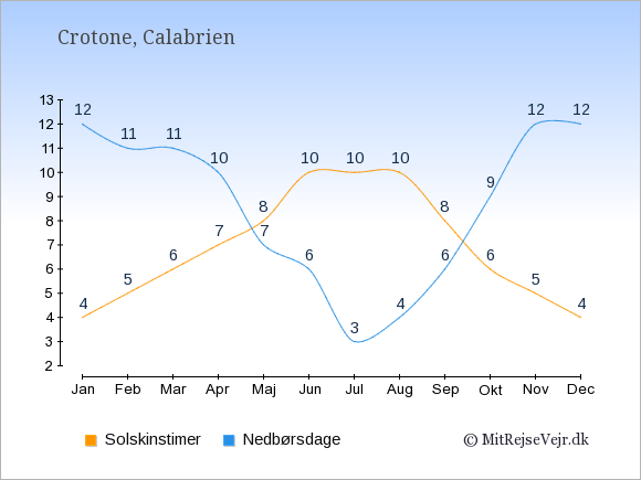 Vejret i Crotone illustreret ved antal solskinstimer og nedbørsdage: Januar 4;12. Februar 5;11. Marts 6;11. April 7;10. Maj 8;7. Juni 10;6. Juli 10;3. August 10;4. September 8;6. Oktober 6;9. November 5;12. December 4;12.