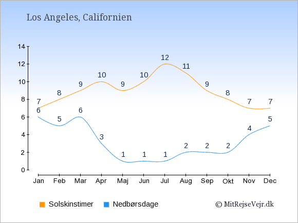 Vejret i Los Angeles illustreret ved antal solskinstimer og nedbørsdage: Januar 7;6. Februar 8;5. Marts 9;6. April 10;3. Maj 9;1. Juni 10;1. Juli 12;1. August 11;2. September 9;2. Oktober 8;2. November 7;4. December 7;5.