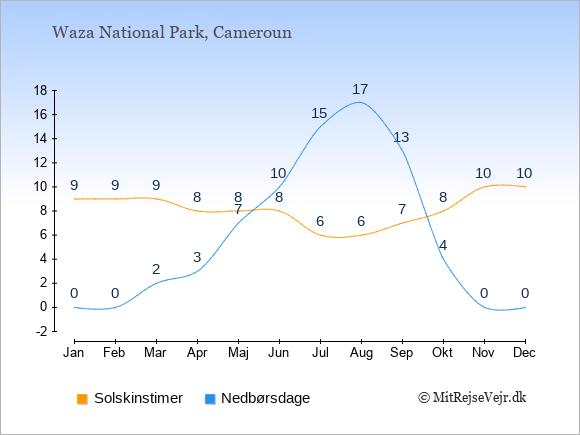 Vejret i Waza National Park illustreret ved antal solskinstimer og nedbørsdage: Januar 9;0. Februar 9;0. Marts 9;2. April 8;3. Maj 8;7. Juni 8;10. Juli 6;15. August 6;17. September 7;13. Oktober 8;4. November 10;0. December 10;0.