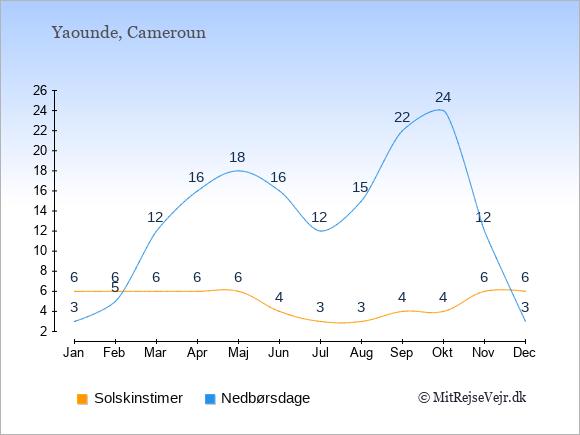 Vejret i Cameroun illustreret ved antal solskinstimer og nedbørsdage: Januar 6;3. Februar 6;5. Marts 6;12. April 6;16. Maj 6;18. Juni 4;16. Juli 3;12. August 3;15. September 4;22. Oktober 4;24. November 6;12. December 6;3.