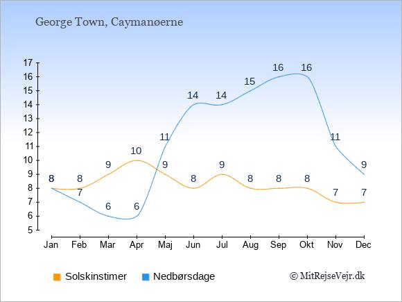 Vejret på Caymanøerne illustreret ved antal solskinstimer og nedbørsdage: Januar 8;8. Februar 8;7. Marts 9;6. April 10;6. Maj 9;11. Juni 8;14. Juli 9;14. August 8;15. September 8;16. Oktober 8;16. November 7;11. December 7;9.