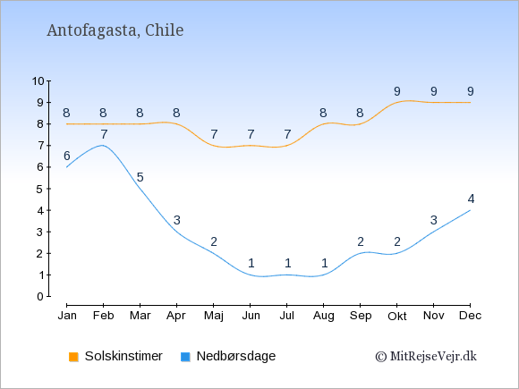 Vejret i Antofagasta illustreret ved antal solskinstimer og nedbørsdage: Januar 8;6. Februar 8;7. Marts 8;5. April 8;3. Maj 7;2. Juni 7;1. Juli 7;1. August 8;1. September 8;2. Oktober 9;2. November 9;3. December 9;4.