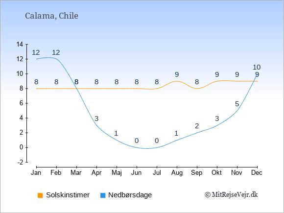 Vejret i Calama illustreret ved antal solskinstimer og nedbørsdage: Januar 8;12. Februar 8;12. Marts 8;8. April 8;3. Maj 8;1. Juni 8;0. Juli 8;0. August 9;1. September 8;2. Oktober 9;3. November 9;5. December 9;10.