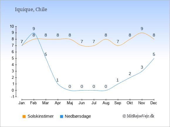 Vejret i Iquique illustreret ved antal solskinstimer og nedbørsdage: Januar 7;7. Februar 8;9. Marts 8;5. April 8;1. Maj 8;0. Juni 7;0. Juli 7;0. August 8;0. September 7;1. Oktober 8;2. November 9;3. December 8;5.