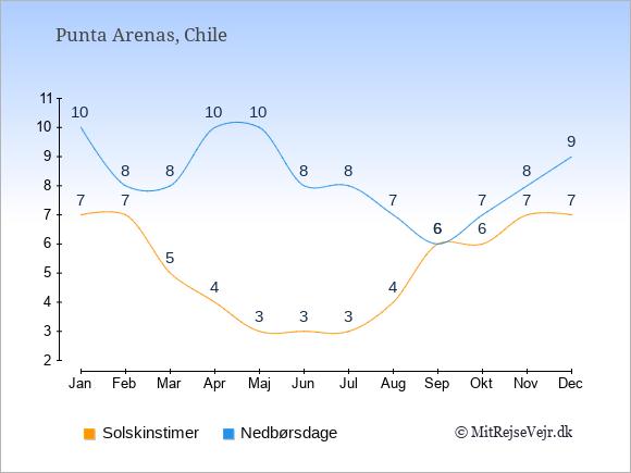 Vejret i Punta Arenas, solskinstimer og nedbørsdage: Januar:7,10. Februar:7,8. Marts:5,8. April:4,10. Maj:3,10. Juni:3,8. Juli:3,8. August:4,7. September:6,6. Oktober:6,7. November:7,8. December:7,9.