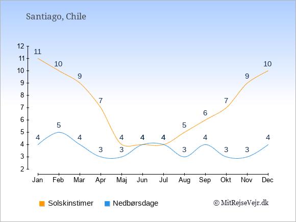 Vejret i Chile illustreret ved antal solskinstimer og nedbørsdage: Januar 11;4. Februar 10;5. Marts 9;4. April 7;3. Maj 4;3. Juni 4;4. Juli 4;4. August 5;3. September 6;4. Oktober 7;3. November 9;3. December 10;4.