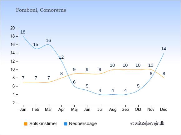 Vejret i Fomboni illustreret ved antal solskinstimer og nedbørsdage: Januar 7;18. Februar 7;15. Marts 7;16. April 8;12. Maj 9;6. Juni 9;5. Juli 9;4. August 10;4. September 10;4. Oktober 10;5. November 10;8. December 8;14.