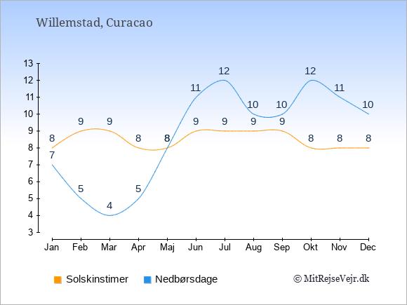 Vejret på Curacao illustreret ved antal solskinstimer og nedbørsdage: Januar 8;7. Februar 9;5. Marts 9;4. April 8;5. Maj 8;8. Juni 9;11. Juli 9;12. August 9;10. September 9;10. Oktober 8;12. November 8;11. December 8;10.
