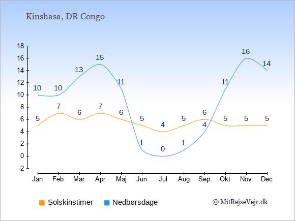 Vejret i DR Congo illustreret ved antal solskinstimer og nedbørsdage: Januar 5;10. Februar 7;10. Marts 6;13. April 7;15. Maj 6;11. Juni 5;1. Juli 4;0. August 5;1. September 6;4. Oktober 5;11. November 5;16. December 5;14.