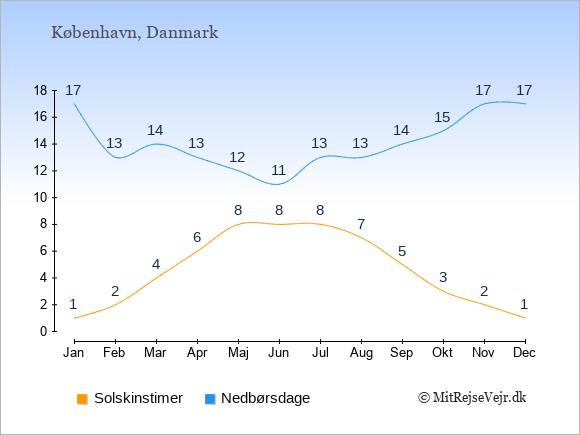 Vejret i Danmark: Solskinstimer og nedbør.