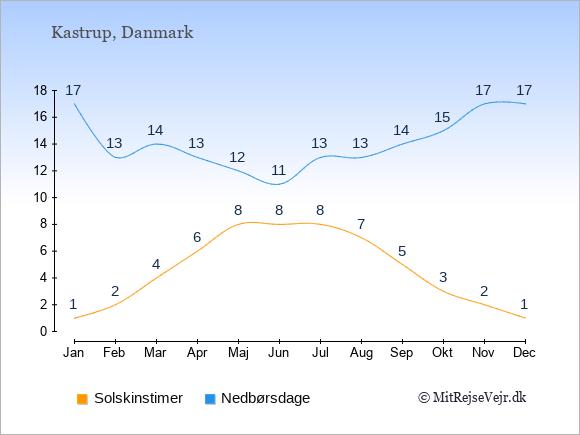 Vejret i Kastrup illustreret ved antal solskinstimer og nedbørsdage: Januar 1;17. Februar 2;13. Marts 4;14. April 6;13. Maj 8;12. Juni 8;11. Juli 8;13. August 7;13. September 5;14. Oktober 3;15. November 2;17. December 1;17.