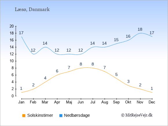 Vejret på Læsø illustreret ved antal solskinstimer og nedbørsdage: Januar 1;17. Februar 2;12. Marts 4;14. April 6;12. Maj 7;12. Juni 8;12. Juli 8;14. August 7;14. September 5;15. Oktober 3;16. November 2;18. December 1;17.