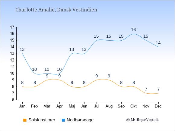 Vejret i Dansk Vestindien illustreret ved antal solskinstimer og nedbørsdage: Januar 8;13. Februar 8;10. Marts 9;10. April 9;10. Maj 8;13. Juni 8;13. Juli 9;15. August 9;15. September 8;15. Oktober 8;16. November 7;15. December 7;14.