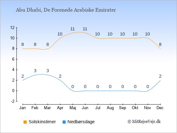 Vejret i De Forenede Arabiske Emirater illustreret ved antal solskinstimer og nedbørsdage: Januar 8;2. Februar 8;3. Marts 8;3. April 10;2. Maj 11;0. Juni 11;0. Juli 10;0. August 10;0. September 10;0. Oktober 10;0. November 10;0. December 8;2.