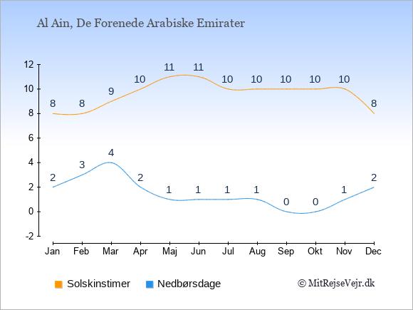 Vejret i Al Ain illustreret ved antal solskinstimer og nedbørsdage: Januar 8;2. Februar 8;3. Marts 9;4. April 10;2. Maj 11;1. Juni 11;1. Juli 10;1. August 10;1. September 10;0. Oktober 10;0. November 10;1. December 8;2.