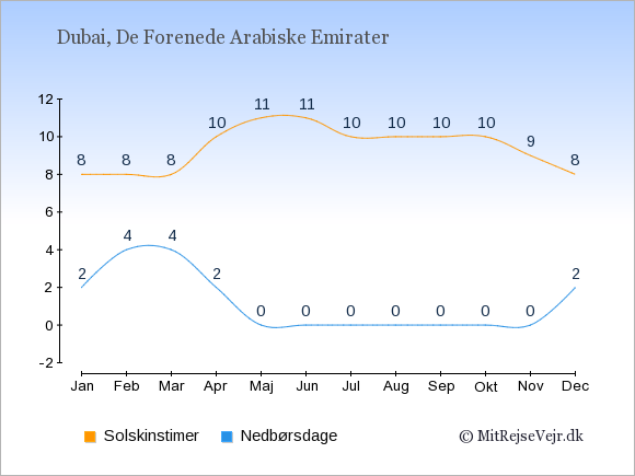 Vejret i Dubai illustreret ved antal solskinstimer og nedbørsdage: Januar 8;2. Februar 8;4. Marts 8;4. April 10;2. Maj 11;0. Juni 11;0. Juli 10;0. August 10;0. September 10;0. Oktober 10;0. November 9;0. December 8;2.