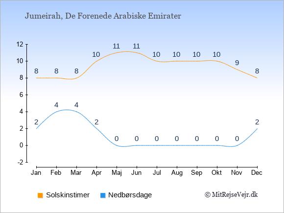 Vejret i Jumeirah illustreret ved antal solskinstimer og nedbørsdage: Januar 8;2. Februar 8;4. Marts 8;4. April 10;2. Maj 11;0. Juni 11;0. Juli 10;0. August 10;0. September 10;0. Oktober 10;0. November 9;0. December 8;2.