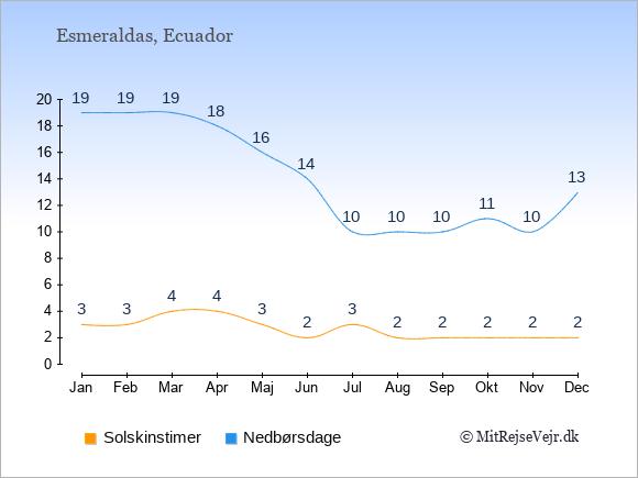 Vejret i Esmeraldas illustreret ved antal solskinstimer og nedbørsdage: Januar 3;19. Februar 3;19. Marts 4;19. April 4;18. Maj 3;16. Juni 2;14. Juli 3;10. August 2;10. September 2;10. Oktober 2;11. November 2;10. December 2;13.