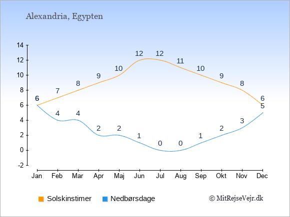 Vejret i Alexandria illustreret ved antal solskinstimer og nedbørsdage: Januar 6;6. Februar 7;4. Marts 8;4. April 9;2. Maj 10;2. Juni 12;1. Juli 12;0. August 11;0. September 10;1. Oktober 9;2. November 8;3. December 6;5.