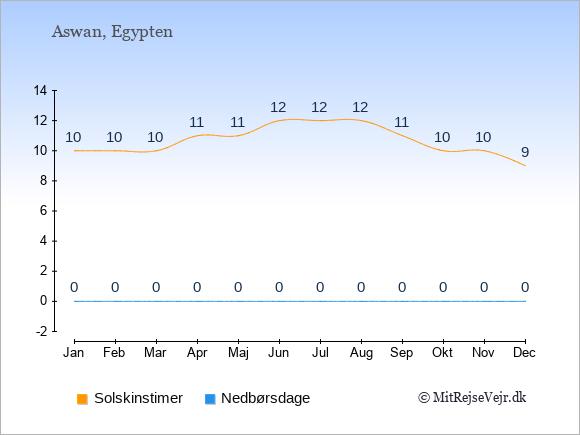 Vejret i Aswan, solskinstimer og nedbørsdage: Januar:10,0. Februar:10,0. Marts:10,0. April:11,0. Maj:11,0. Juni:12,0. Juli:12,0. August:12,0. September:11,0. Oktober:10,0. November:10,0. December:9,0.