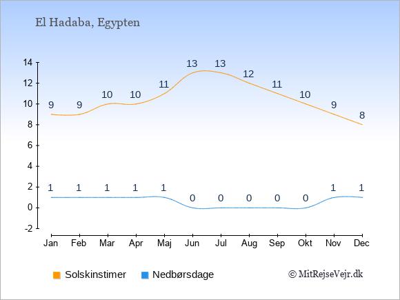 Vejret i El Hadaba, solskinstimer og nedbørsdage: Januar:9,1. Februar:9,1. Marts:10,1. April:10,1. Maj:11,1. Juni:13,0. Juli:13,0. August:12,0. September:11,0. Oktober:10,0. November:9,1. December:8,1.