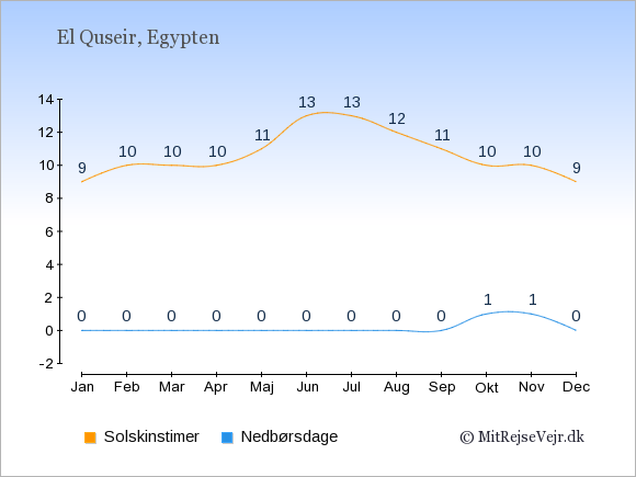 Vejret i El Quseir illustreret ved antal solskinstimer og nedbørsdage: Januar 9,0. Februar 10,0. Marts 10,0. April 10,0. Maj 11,0. Juni 13,0. Juli 13,0. August 12,0. September 11,0. Oktober 10,1. November 10,1. December 9,0.