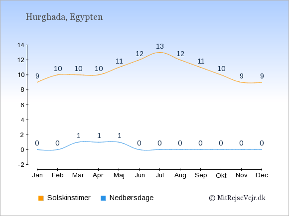 Vejret i Hurghada illustreret ved antal solskinstimer og nedbørsdage: Januar 9;0. Februar 10;0. Marts 10;1. April 10;1. Maj 11;1. Juni 12;0. Juli 13;0. August 12;0. September 11;0. Oktober 10;0. November 9;0. December 9;0.