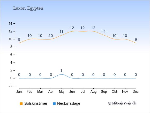 Vejret i Luxor, solskinstimer og nedbørsdage: Januar:9,0. Februar:10,0. Marts:10,0. April:10,0. Maj:11,1. Juni:12,0. Juli:12,0. August:12,0. September:11,0. Oktober:10,0. November:10,0. December:9,0.