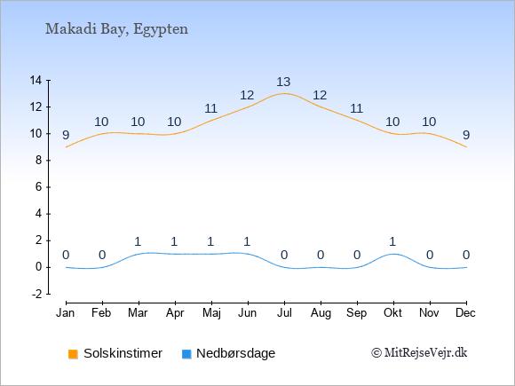 Vejret i Makadi Bay, solskinstimer og nedbørsdage: Januar:9,0. Februar:10,0. Marts:10,1. April:10,1. Maj:11,1. Juni:12,1. Juli:13,0. August:12,0. September:11,0. Oktober:10,1. November:10,0. December:9,0.
