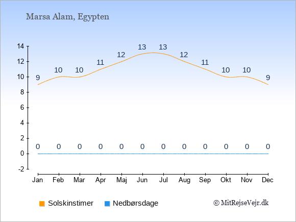 Vejret i Marsa Alam, solskinstimer og nedbørsdage: Januar:9,0. Februar:10,0. Marts:10,0. April:11,0. Maj:12,0. Juni:13,0. Juli:13,0. August:12,0. September:11,0. Oktober:10,0. November:10,0. December:9,0.