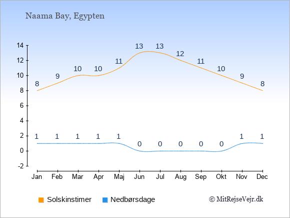 Vejret i Naama Bay illustreret ved antal solskinstimer og nedbørsdage: Januar 8;1. Februar 9;1. Marts 10;1. April 10;1. Maj 11;1. Juni 13;0. Juli 13;0. August 12;0. September 11;0. Oktober 10;0. November 9;1. December 8;1.