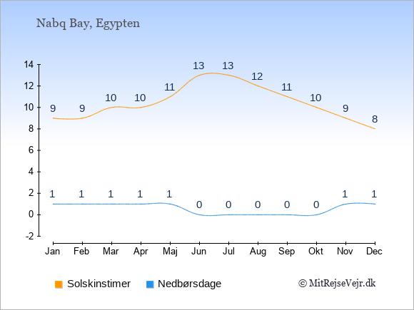 Vejret i Nabq Bay illustreret ved antal solskinstimer og nedbørsdage: Januar 9;1. Februar 9;1. Marts 10;1. April 10;1. Maj 11;1. Juni 13;0. Juli 13;0. August 12;0. September 11;0. Oktober 10;0. November 9;1. December 8;1.