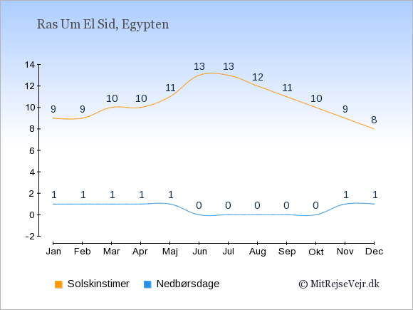 Vejret i Ras Um El Sid illustreret ved antal solskinstimer og nedbørsdage: Januar 9,1. Februar 9,1. Marts 10,1. April 10,1. Maj 11,1. Juni 13,0. Juli 13,0. August 12,0. September 11,0. Oktober 10,0. November 9,1. December 8,1.