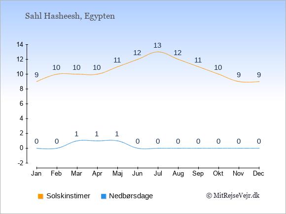 Vejret i Sahl Hasheesh illustreret ved antal solskinstimer og nedbørsdage: Januar 9;0. Februar 10;0. Marts 10;1. April 10;1. Maj 11;1. Juni 12;0. Juli 13;0. August 12;0. September 11;0. Oktober 10;0. November 9;0. December 9;0.
