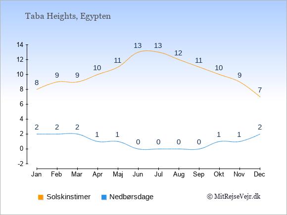 Vejret i Taba Heights illustreret ved antal solskinstimer og nedbørsdage: Januar 8;2. Februar 9;2. Marts 9;2. April 10;1. Maj 11;1. Juni 13;0. Juli 13;0. August 12;0. September 11;0. Oktober 10;1. November 9;1. December 7;2.