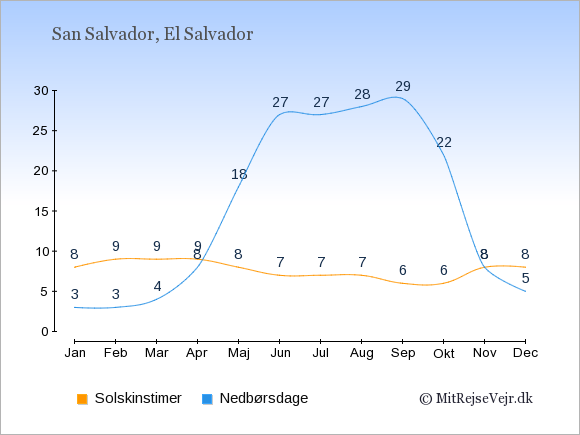 Vejret i El Salvador: Solskinstimer og nedbør.