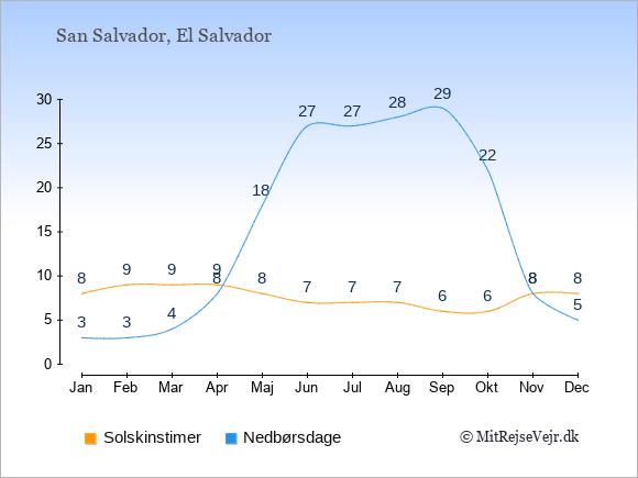 Vejret i El Salvador illustreret ved antal solskinstimer og nedbørsdage: Januar 8,3. Februar 9,3. Marts 9,4. April 9,8. Maj 8,18. Juni 7,27. Juli 7,27. August 7,28. September 6,29. Oktober 6,22. November 8,8. December 8,5.