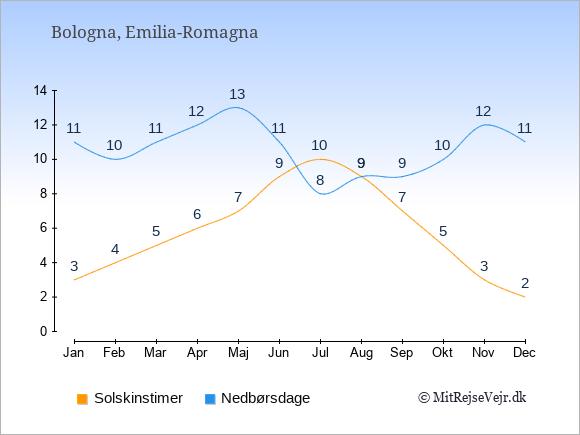 Vejret i Bologna illustreret ved antal solskinstimer og nedbørsdage: Januar 3;11. Februar 4;10. Marts 5;11. April 6;12. Maj 7;13. Juni 9;11. Juli 10;8. August 9;9. September 7;9. Oktober 5;10. November 3;12. December 2;11.