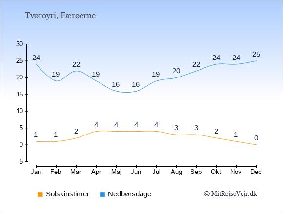 Vejret i Tvøroyri illustreret ved antal solskinstimer og nedbørsdage: Januar 1;24. Februar 1;19. Marts 2;22. April 4;19. Maj 4;16. Juni 4;16. Juli 4;19. August 3;20. September 3;22. Oktober 2;24. November 1;24. December 0;25.