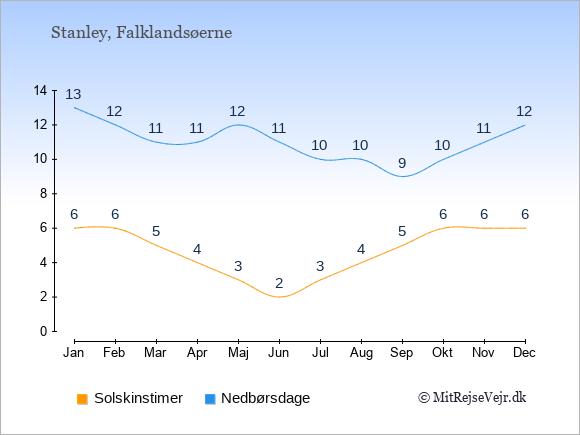 Vejret på Falklandsøerne illustreret ved antal solskinstimer og nedbørsdage: Januar 6;13. Februar 6;12. Marts 5;11. April 4;11. Maj 3;12. Juni 2;11. Juli 3;10. August 4;10. September 5;9. Oktober 6;10. November 6;11. December 6;12.