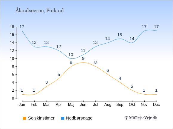 Vejret på Ålandsøerne illustreret ved antal solskinstimer og nedbørsdage: Januar 1;17. Februar 1;13. Marts 3;13. April 5;12. Maj 8;10. Juni 9;11. Juli 8;13. August 6;14. September 4;15. Oktober 2;14. November 1;17. December 1;17.