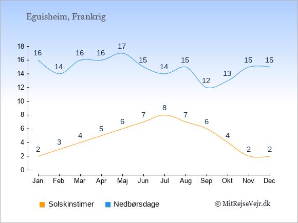 Vejret i Eguisheim, solskinstimer og nedbørsdage: Januar:2,16. Februar:3,14. Marts:4,16. April:5,16. Maj:6,17. Juni:7,15. Juli:8,14. August:7,15. September:6,12. Oktober:4,13. November:2,15. December:2,15.