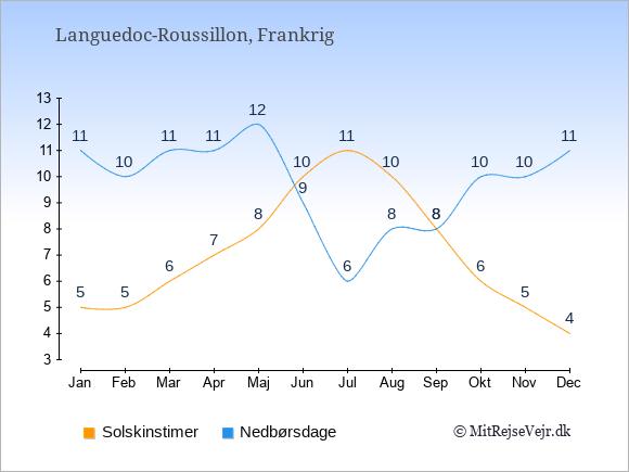 Vejret i Languedoc-Roussillon, solskinstimer og nedbørsdage: Januar:5,11. Februar:5,10. Marts:6,11. April:7,11. Maj:8,12. Juni:10,9. Juli:11,6. August:10,8. September:8,8. Oktober:6,10. November:5,10. December:4,11.