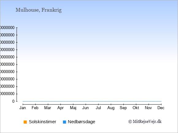 Vejret i Mulhouse, solskinstimer og nedbørsdage: Januar:2,16. Februar:3,14. Marts:4,16. April:5,16. Maj:6,17. Juni:7,15. Juli:8,14. August:7,15. September:6,12. Oktober:4,13. November:2,15. December:2,15.