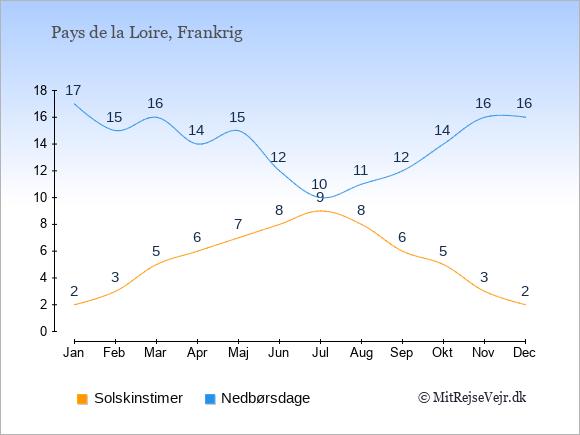 Vejret i Pays de la Loire, solskinstimer og nedbørsdage: Januar:2,17. Februar:3,15. Marts:5,16. April:6,14. Maj:7,15. Juni:8,12. Juli:9,10. August:8,11. September:6,12. Oktober:5,14. November:3,16. December:2,16.