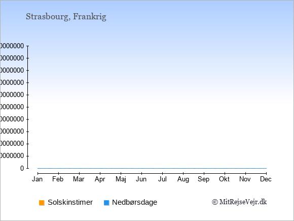 Vejret i Strasbourg, solskinstimer og nedbørsdage: Januar:1,16. Februar:3,14. Marts:4,15. April:5,15. Maj:6,17. Juni:7,15. Juli:8,13. August:7,14. September:6,12. Oktober:3,13. November:2,15. December:1,15.