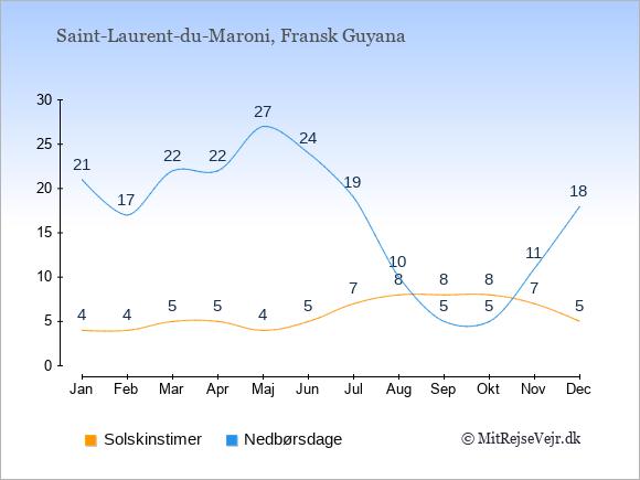 Vejret i Saint-Laurent-du-Maroni illustreret ved antal solskinstimer og nedbørsdage: Januar 4;21. Februar 4;17. Marts 5;22. April 5;22. Maj 4;27. Juni 5;24. Juli 7;19. August 8;10. September 8;5. Oktober 8;5. November 7;11. December 5;18.