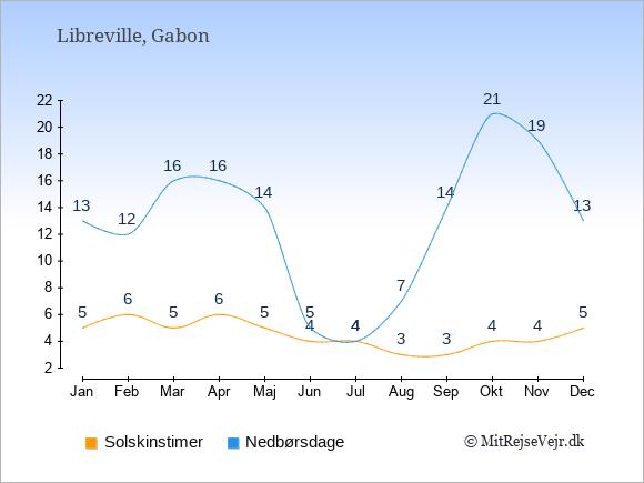 Vejret i Libreville illustreret ved antal solskinstimer og nedbørsdage: Januar 5;13. Februar 6;12. Marts 5;16. April 6;16. Maj 5;14. Juni 4;5. Juli 4;4. August 3;7. September 3;14. Oktober 4;21. November 4;19. December 5;13.